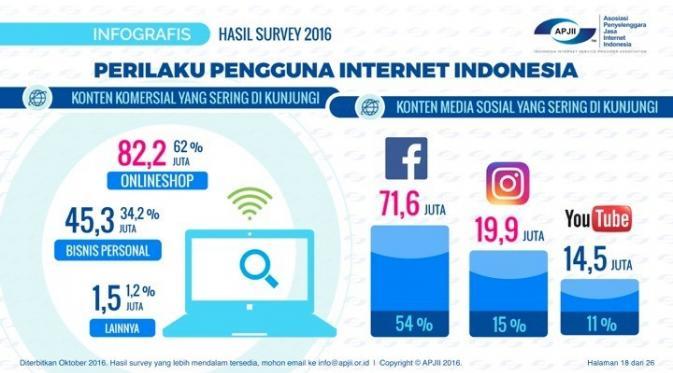 Hasi Survei APJII tentang Perilaku Pengguna Internet Indonesia - Media Sosial Paling Banyak Dikunjungi. Kredit: APJII