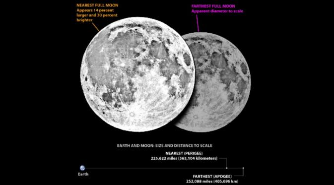 Perbedaan Bulan purnama yang terletak pada titik terdekat dan terjauh dari Bumi (Space.com)