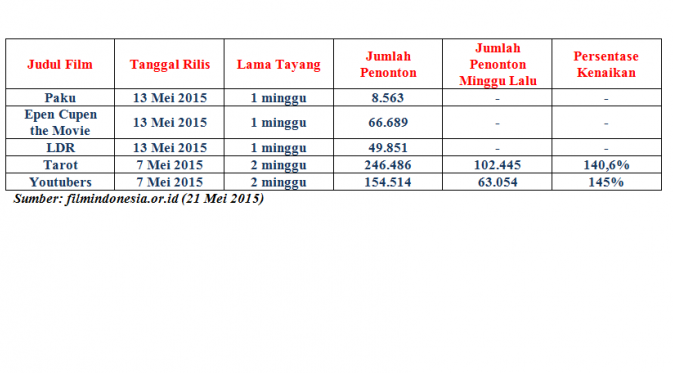 Data Penonton Film Indonesia 21 Mei 2015